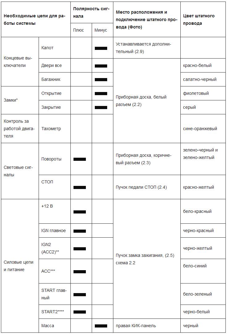схема установки а 91 старлайн на короллу